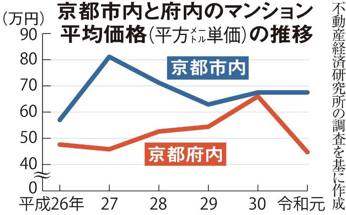 京都市、別荘税導入
