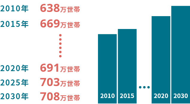 東京都の世帯数推移の予測グラフ